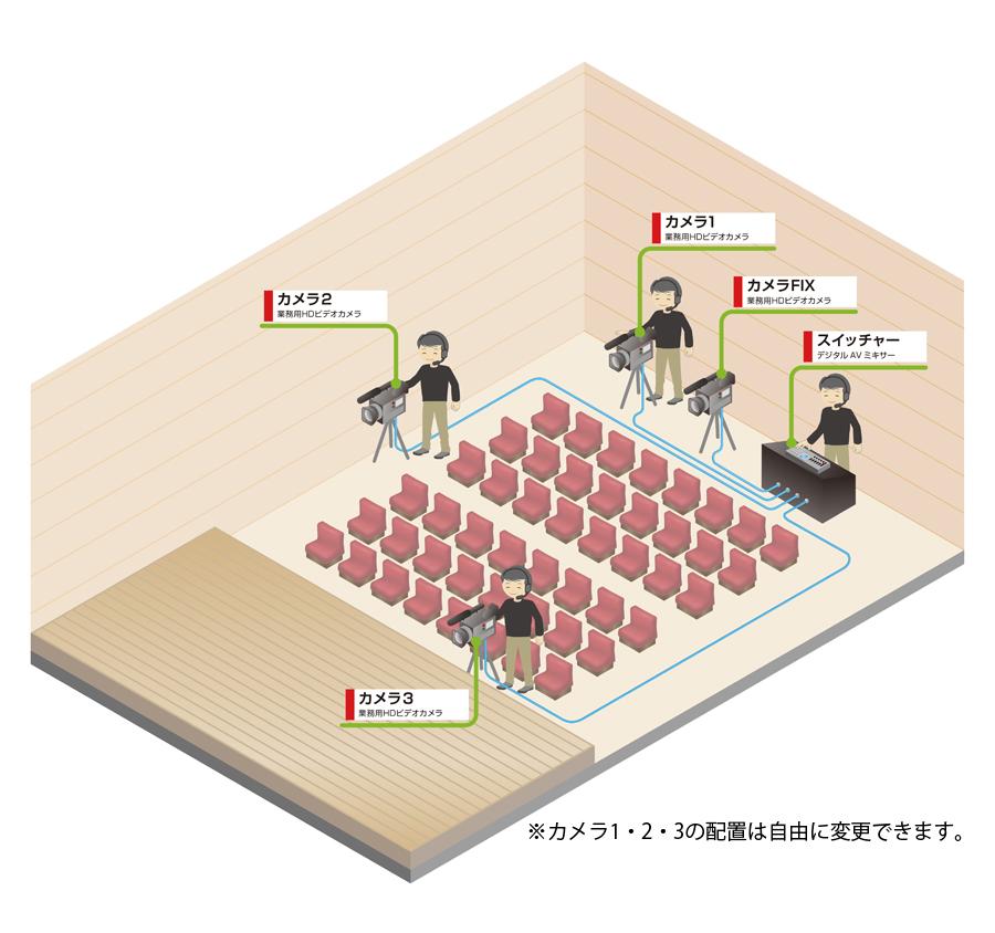 舞台撮影 合唱 プレミアムプランカメラ配置図