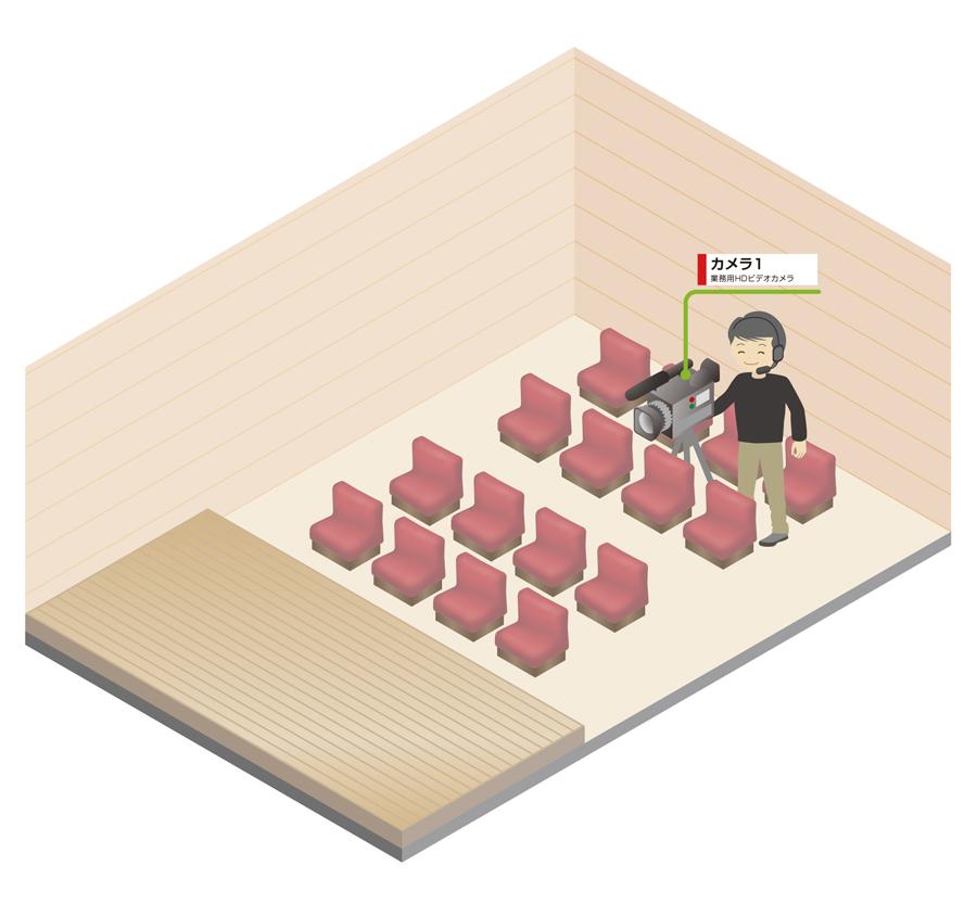 ライブ撮影 ライブバンド 格安プランカメラ配置図